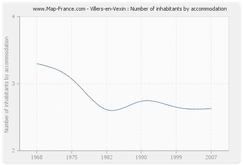 Villers-en-Vexin : Number of inhabitants by accommodation