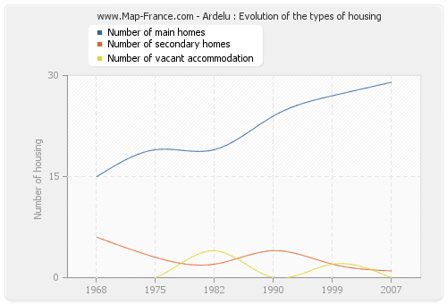 Ardelu : Evolution of the types of housing