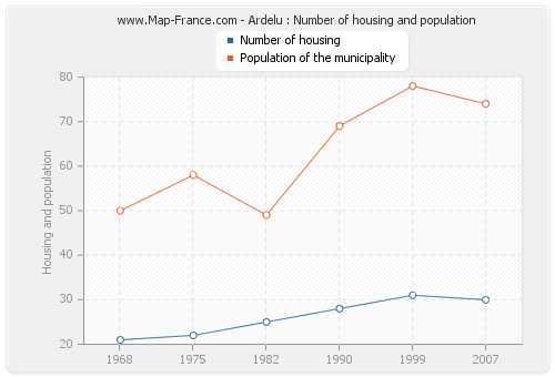 Ardelu : Number of housing and population