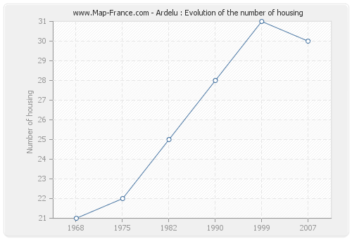 Ardelu : Evolution of the number of housing