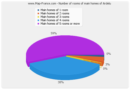 Number of rooms of main homes of Ardelu
