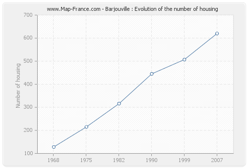 Barjouville : Evolution of the number of housing