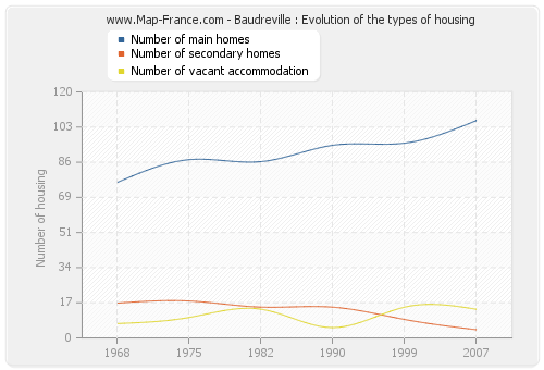 Baudreville : Evolution of the types of housing
