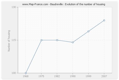 Baudreville : Evolution of the number of housing