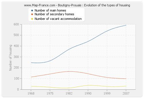 Boutigny-Prouais : Evolution of the types of housing