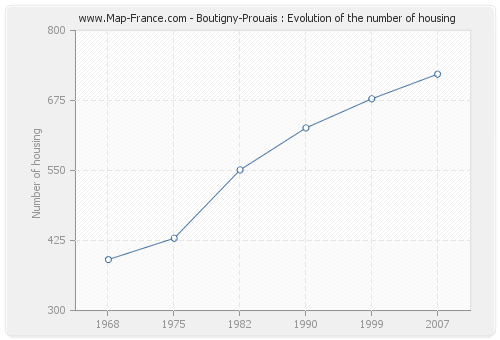 Boutigny-Prouais : Evolution of the number of housing