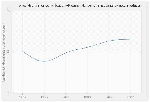 Boutigny-Prouais : Number of inhabitants by accommodation