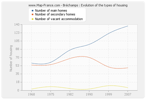 Bréchamps : Evolution of the types of housing