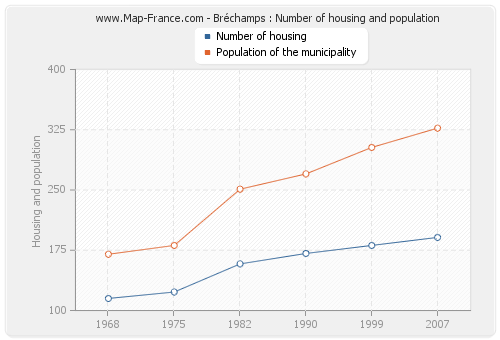 Bréchamps : Number of housing and population