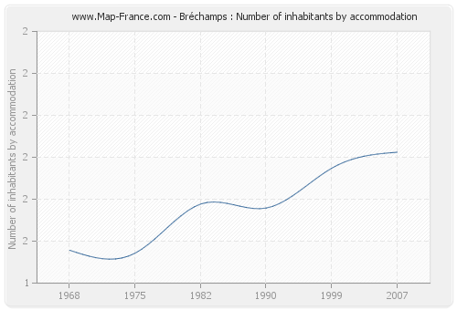 Bréchamps : Number of inhabitants by accommodation