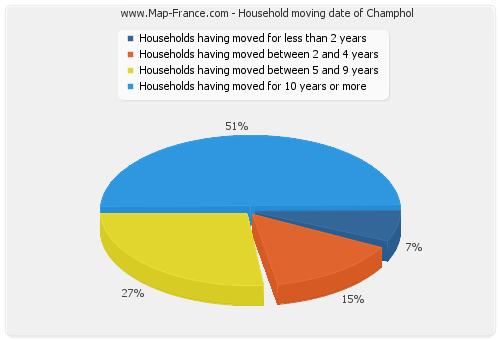 Household moving date of Champhol