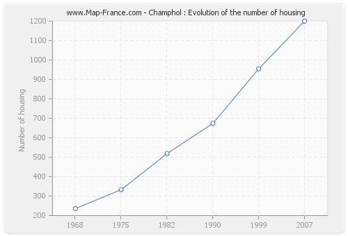 Champhol : Evolution of the number of housing