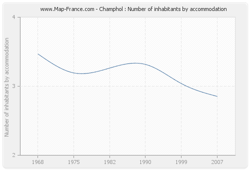 Champhol : Number of inhabitants by accommodation