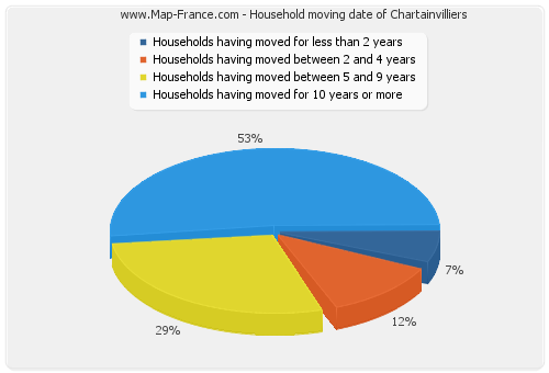 Household moving date of Chartainvilliers