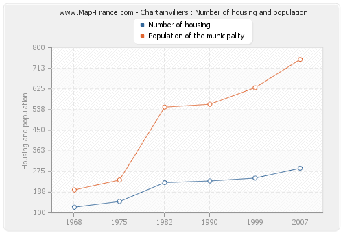 Chartainvilliers : Number of housing and population