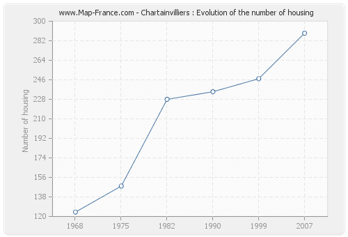 Chartainvilliers : Evolution of the number of housing