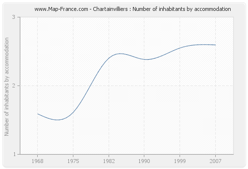 Chartainvilliers : Number of inhabitants by accommodation