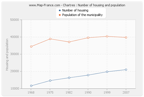 Chartres : Number of housing and population
