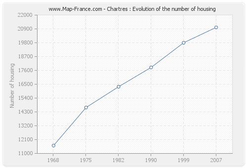 Chartres : Evolution of the number of housing