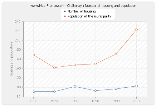 Châtenay : Number of housing and population