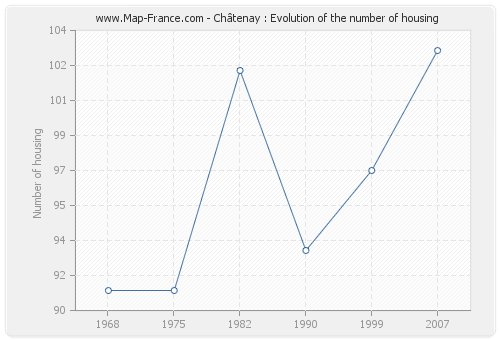 Châtenay : Evolution of the number of housing