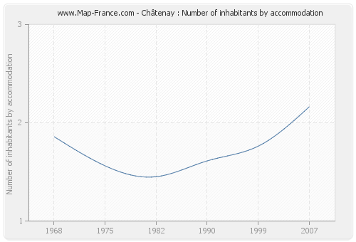 Châtenay : Number of inhabitants by accommodation