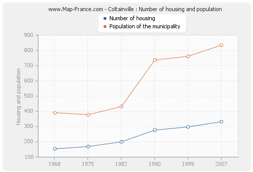 Coltainville : Number of housing and population