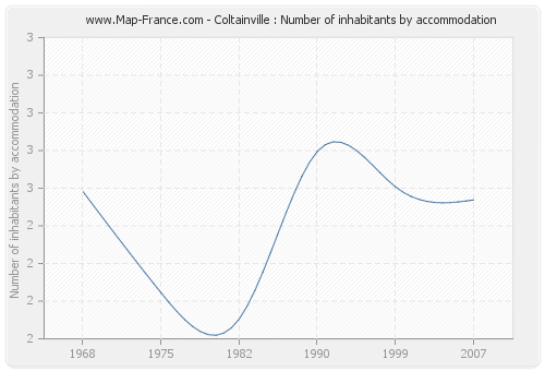 Coltainville : Number of inhabitants by accommodation
