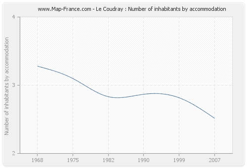 Le Coudray : Number of inhabitants by accommodation