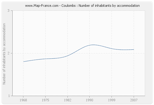 Coulombs : Number of inhabitants by accommodation
