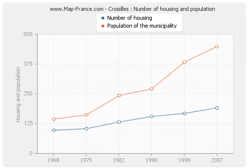 Croisilles : Number of housing and population