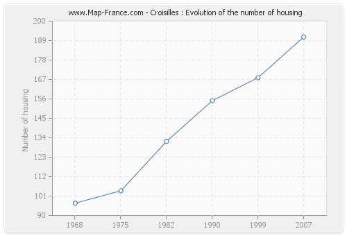 Croisilles : Evolution of the number of housing