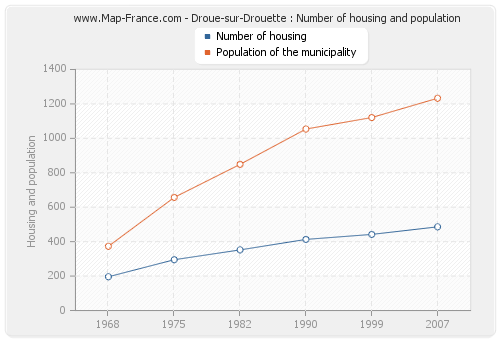 Droue-sur-Drouette : Number of housing and population