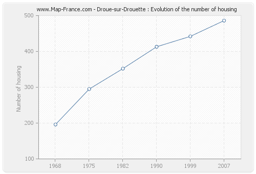 Droue-sur-Drouette : Evolution of the number of housing