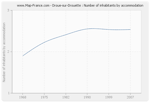 Droue-sur-Drouette : Number of inhabitants by accommodation