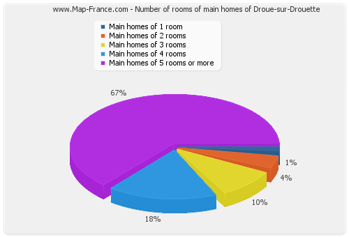 Number of rooms of main homes of Droue-sur-Drouette