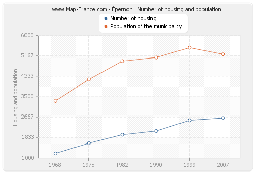 Épernon : Number of housing and population