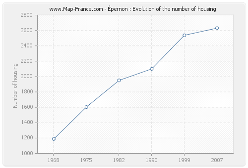 Épernon : Evolution of the number of housing