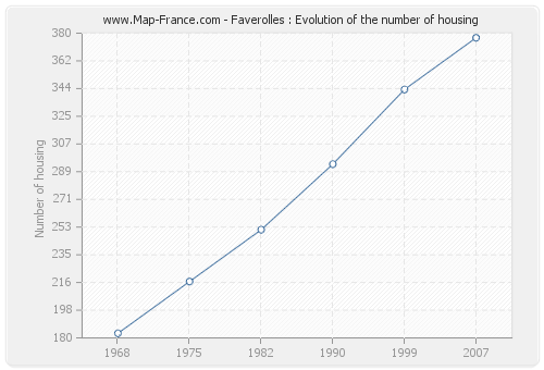 Faverolles : Evolution of the number of housing
