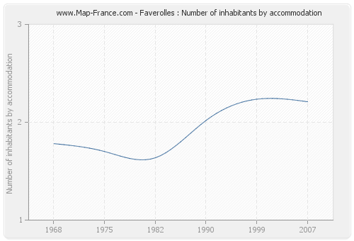 Faverolles : Number of inhabitants by accommodation