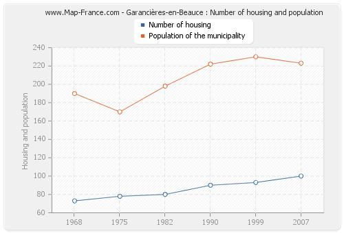 Garancières-en-Beauce : Number of housing and population