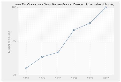 Garancières-en-Beauce : Evolution of the number of housing