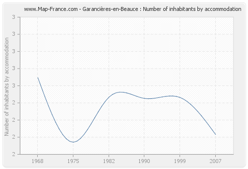 Garancières-en-Beauce : Number of inhabitants by accommodation