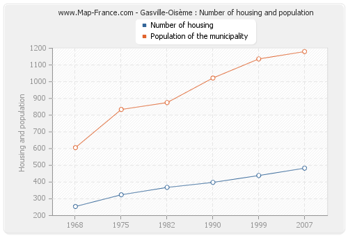 Gasville-Oisème : Number of housing and population