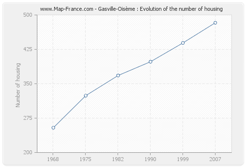 Gasville-Oisème : Evolution of the number of housing