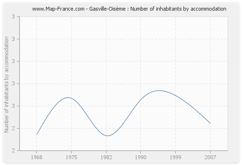 Gasville-Oisème : Number of inhabitants by accommodation