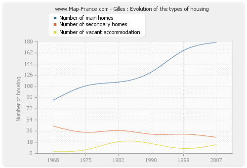 Gilles : Evolution of the types of housing
