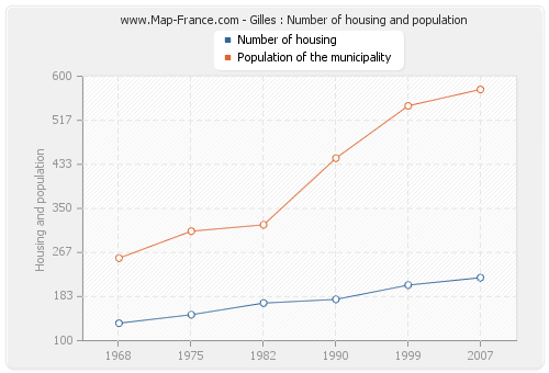 Gilles : Number of housing and population