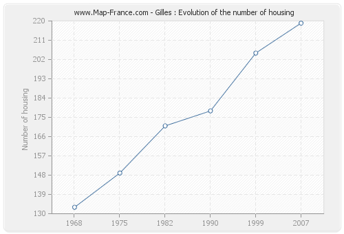 Gilles : Evolution of the number of housing