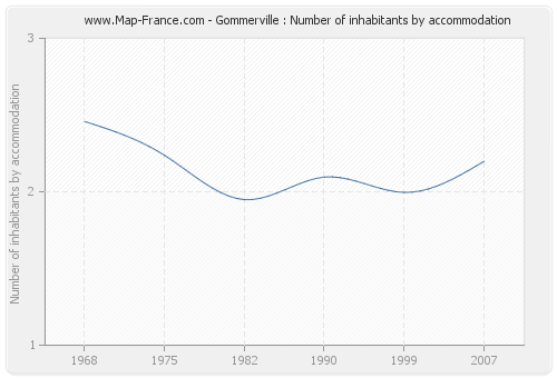 Gommerville : Number of inhabitants by accommodation